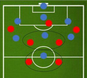Плюсы тактики 2-4-1 в футболе 8 на 8
