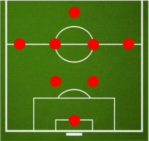 Cхема 2-4-1 в футболе 8 на 8