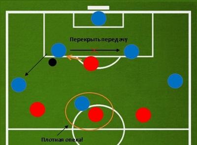 Как правильно играть нападающему в футболе