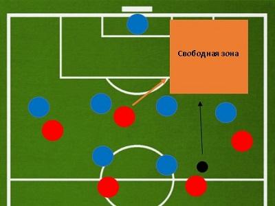 Что делает нападающий в футболе
