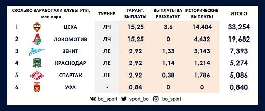 Доходы клубов от выступления в еврокубках