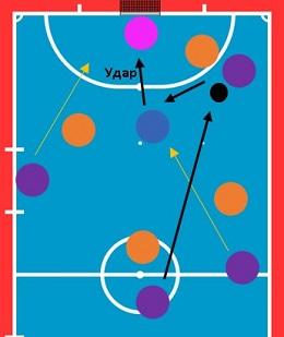 Как играть на столба в футзале
