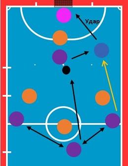 Игра на столба в мини-футболе
