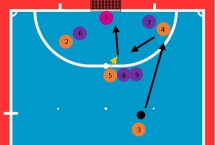 Как разыграть штрафной в мини-футболе
