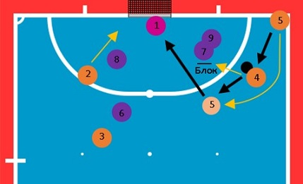 Как разыграть угловой в мини-футболе