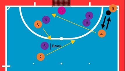 Схема углового в мини-футболе