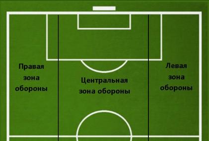 Разделение футбольного поля на 3 зоны