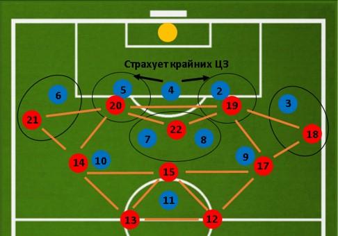 Как играть против автобуса в футболе