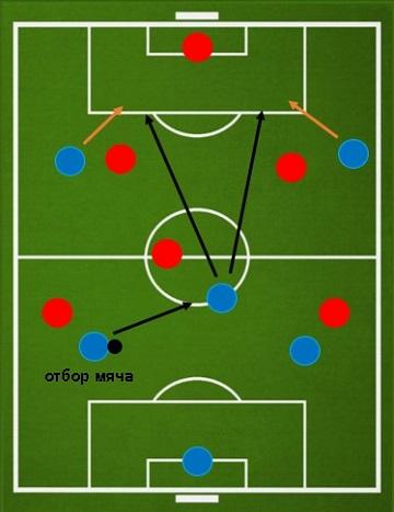 Контратака при схеме 2-1-2