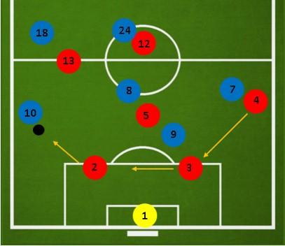 Оборона в футболе 7 на 7