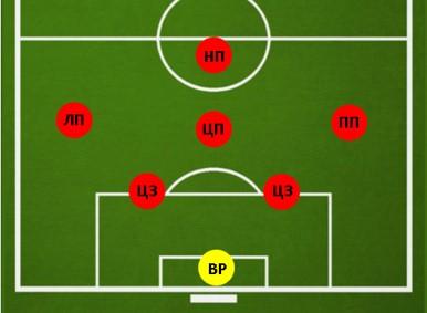 Тактика 2-3-1 в футболе 7 на 7