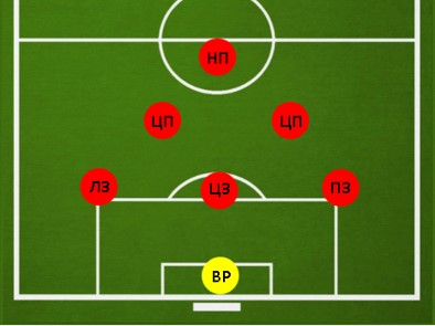 Тактика 3-2-1 в футболе 7 на 7