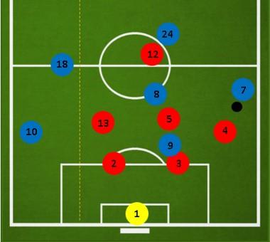Игра в обороне при схеме 3-2-1