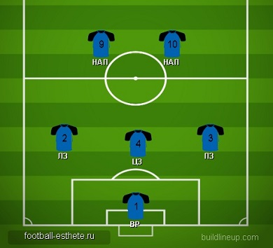 Схема 3-2 в футболе 6 на 6