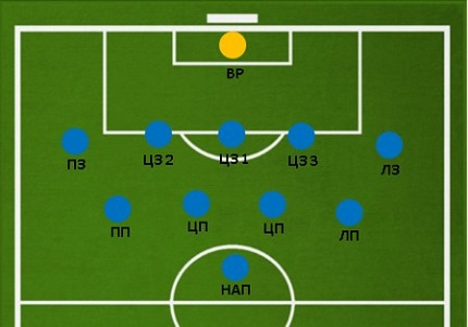 Схема 5-4-1 для игры в обороне