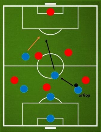 Схема контратаки при схеме 3-1-1