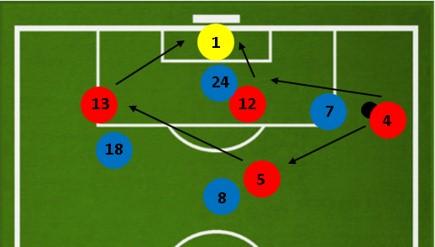 Игра в атаке при расстановке 3-2-1