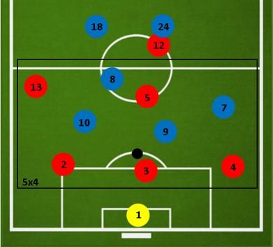 Тактика 3-2-1