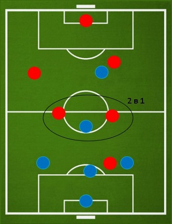 Преимущество соперника в центре поля в футболе 6 на 6