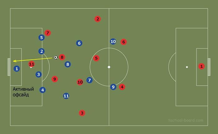 Активный офсайд в футболе
