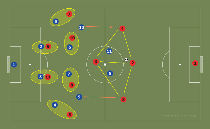 Схема 3-5-2 в атаке