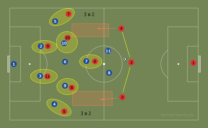 Расстановка 3-5-2 - игра в атаке