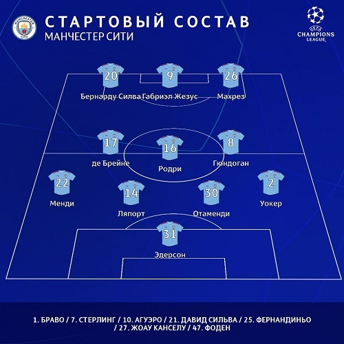 Манчестер Сити 4-3-3