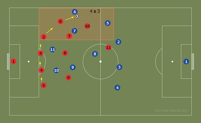 Игра в обороне при схеме 5-3-2
