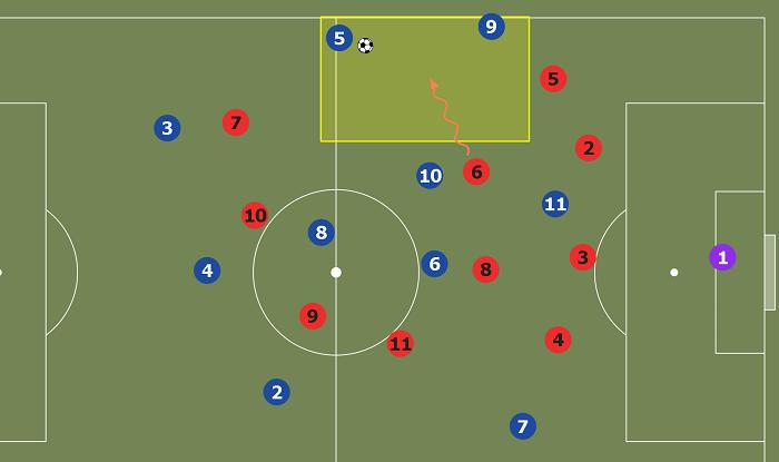 Схема 4-2-3-1: игра в обороне