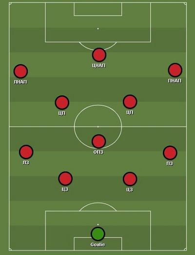 Схема 4-3-3