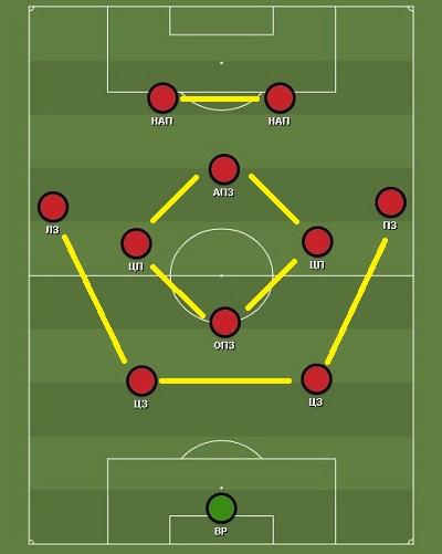 Схема 4-4-2 с ромбом в центре