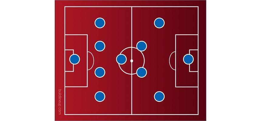 Схема 4-3-3 в футболе: позиции игроков, тактика, плюсы и минусы