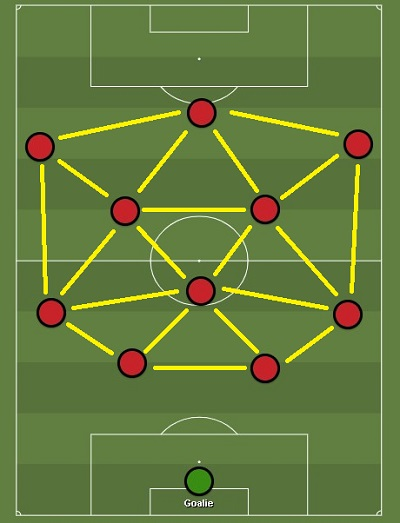 Треугольники в расстановке 4-3-3