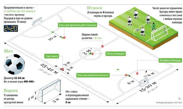 Размеры поля для мини-футбола
