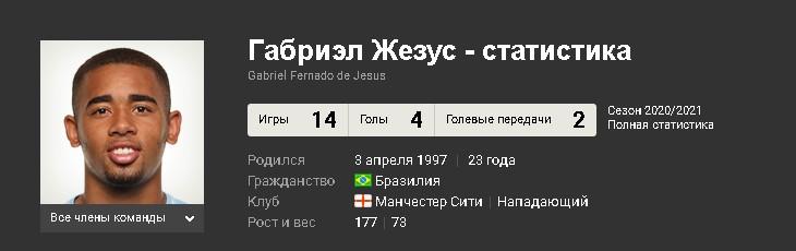 Статистика Габи Жезуса в текущем сезоне