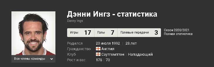 Статистика Дэнни Ингза в текущем сезоне