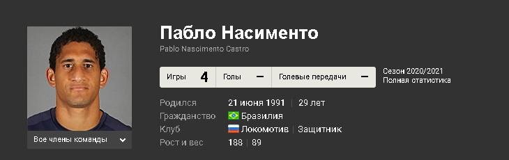 """Текущая статистика Пабло в составе """"Локомотива"""""""