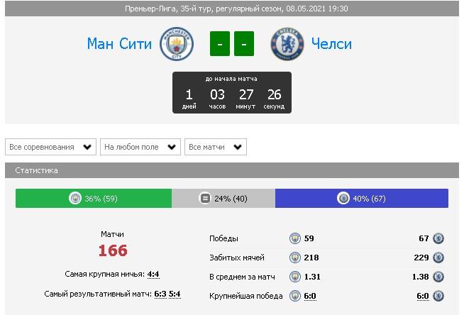 Манчестер Сити - Челси: статистика очных встреч