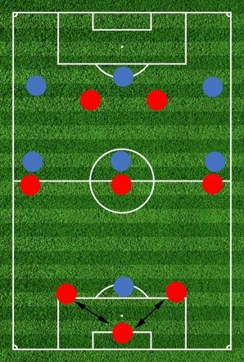 Выход из обороны при схеме 3-2-2
