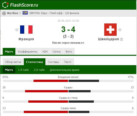Результат матча Франция – Швейцария на Евро-2020