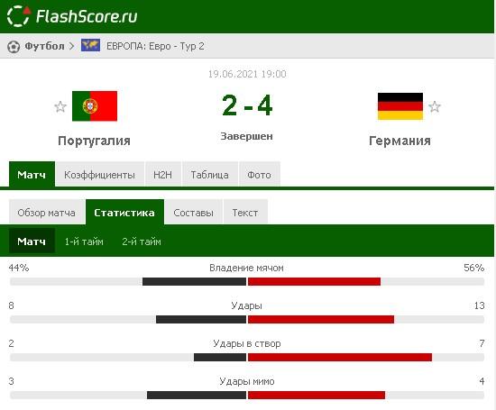Результат матча Германия – Португалия на Евро-2020