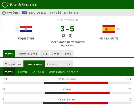 Результат матча Хорватия – Испания на Евро-2020