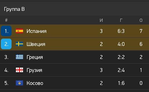 Испания и Швеция лидируют в группе B. Занимающая 3-ю строчку сборная Греции, отстает от шведов на 4 очка. Фото: www.flashscore.ru