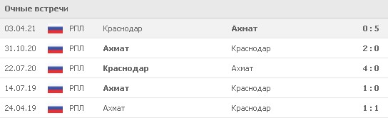 Статистика последних 5 встреч между «Ахматом» и «Краснодаром». Источник: www.flashscore.ru