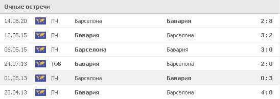 Статистика последних 5 официальных встреч между «Барселоной» и «Баварией». В последней игре мюнхенцы в четвертьфинале ЛЧ уничтожили сине-гранатовых со счетом 2:8. Фото: www.flashscore.ru