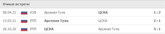 В сезоне 2020/21 команды встречались трижды – два раза в чемпионате и один раз в Кубке России. Дважды побеждали армейцы, одна победа на счету «оружейников». Фото: www.flashscore.ru
