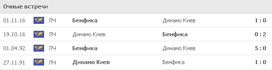 Команды встречались между собой 4 раза в рамках Лиги чемпионов. 3 раза победу праздновали португальцы, киевляне – лишь однажды. Фото: www.flashscore.ru