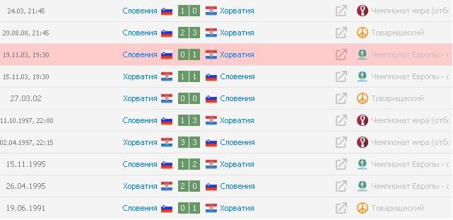 Только в одном из пяти последних матчей между Хорватией и Словенией было забито более 2 голов. Фото: soccer365.ru