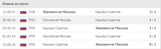 Результаты последних 5 встреч между «Локомотивом» и «Крыльями Советов». 3 раза побеждали «железнодорожники» и дважды команды играли вничью