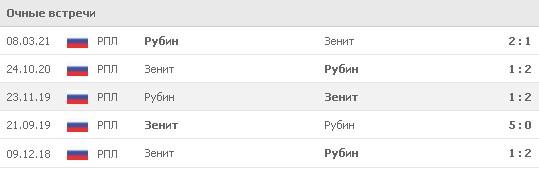Результаты последних 5 встреч между «Рубином» и «Зенитом». 4 из 5 матчей завершились со счетом 2:1. Источник: www.flashscore.ru